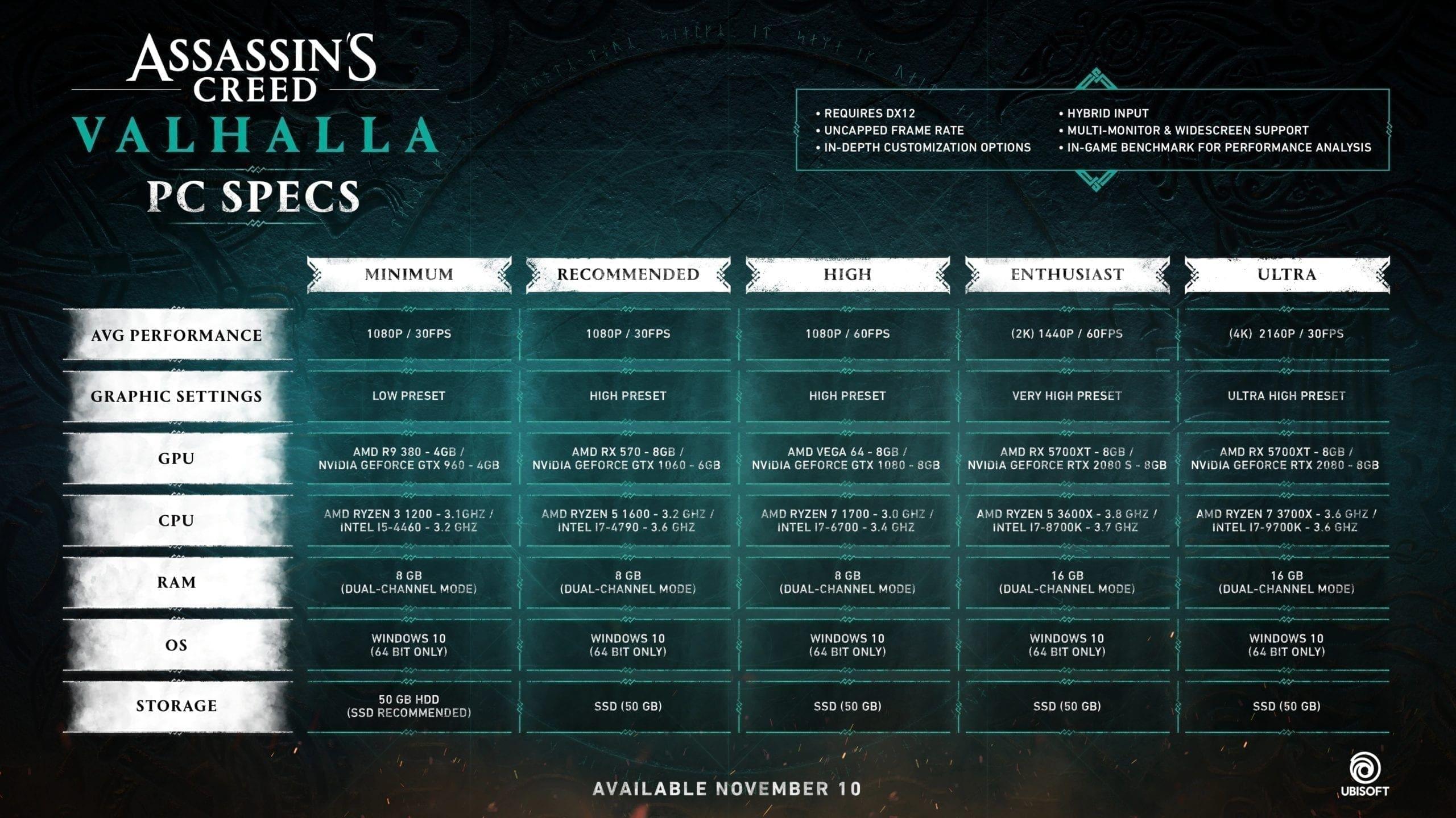 Assassin's Creed Valhalla Systemanforderungen der PC-Version