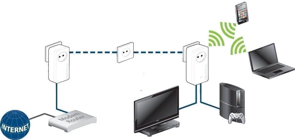 devolo-1200-powerline-adapter-netzwerk