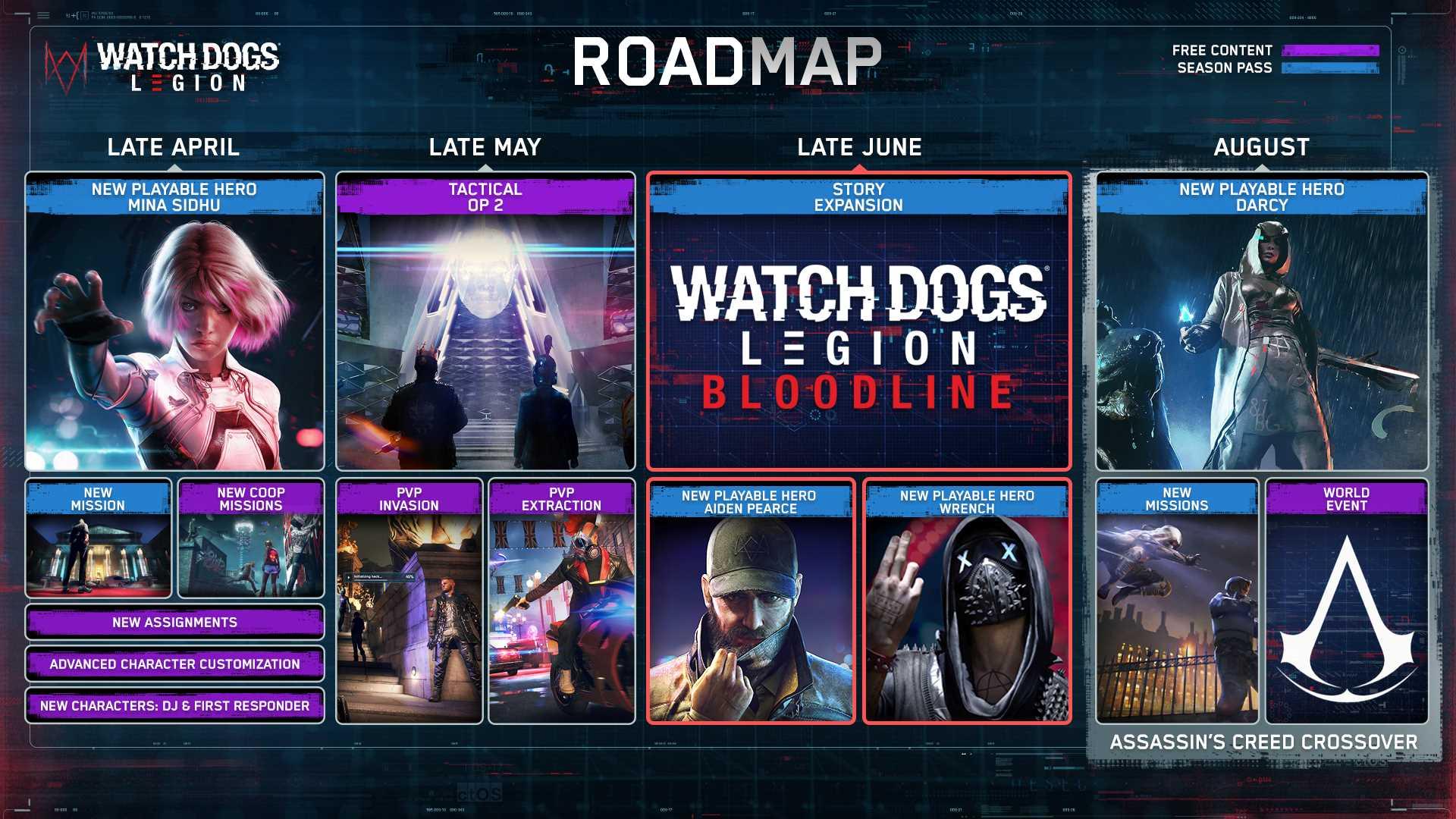 Watch Dogs: Legion - Bloodline - Post-Launch-Inhalte Infografik