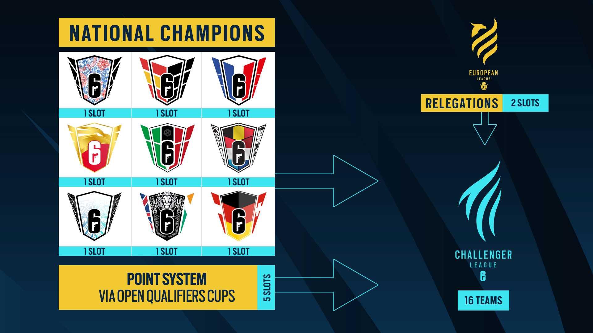 Rainbow Six European Challenger League Qualifier - Path to Challenger League