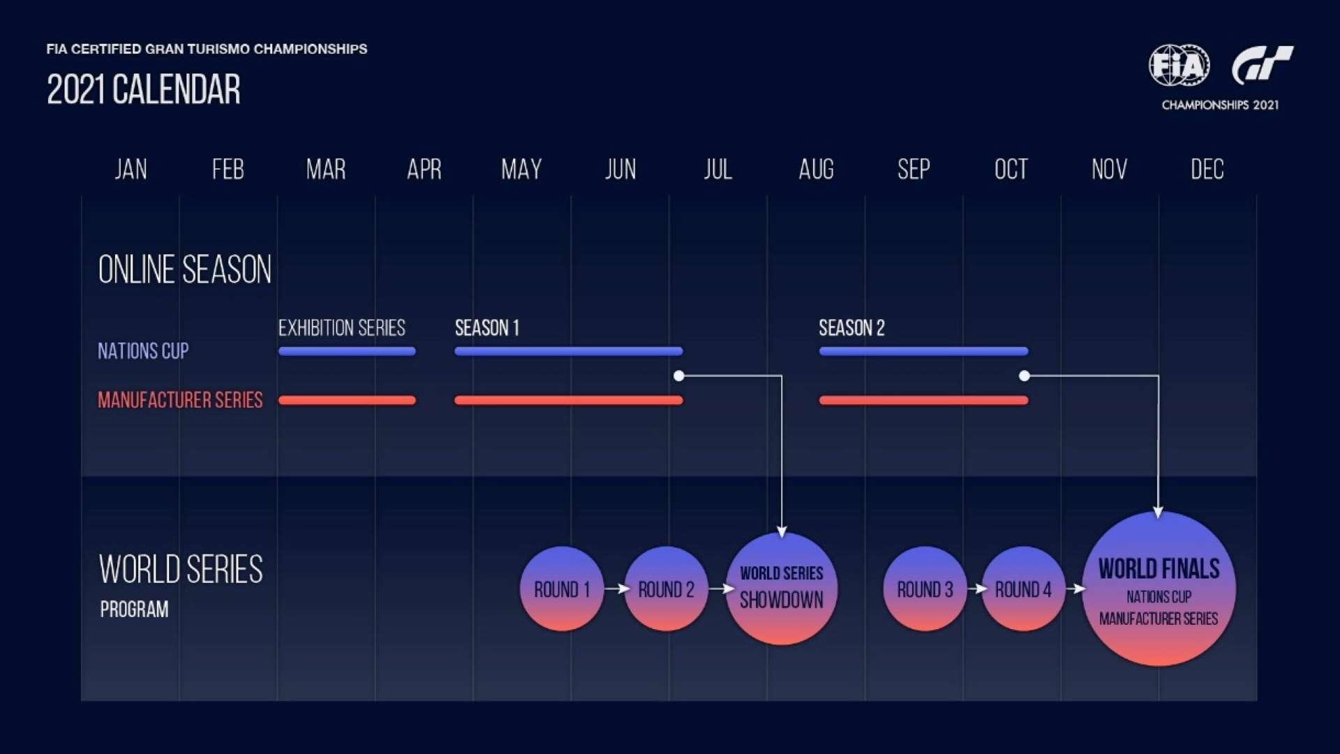 FIA Certified Gran Turismo Championships 2021 - Kalender