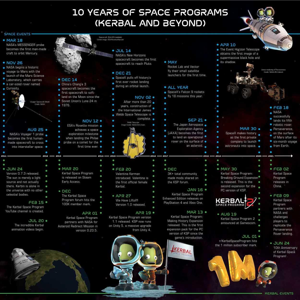 Kerbal Space Program 10thAnniversary